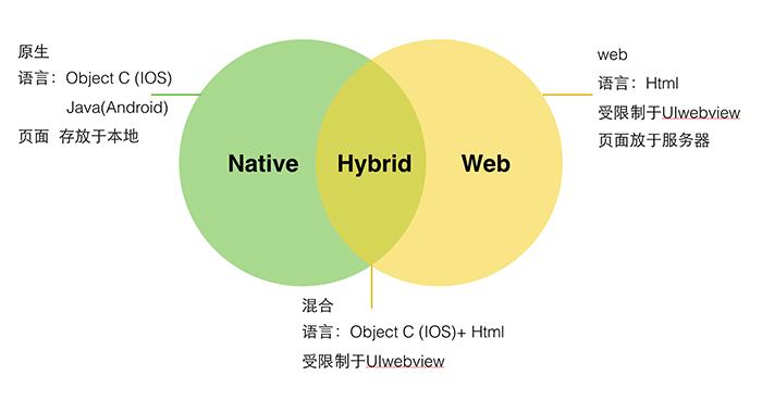 Hybrid App开发中,H5与App之间的通讯方式